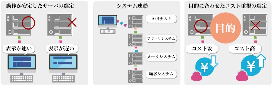 システム開発案A
